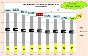 évolution OMA 2005-2013