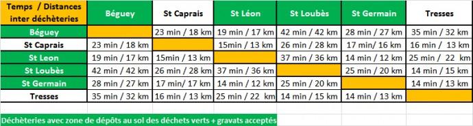 Tableau de distances/temps entre les déchèteries
